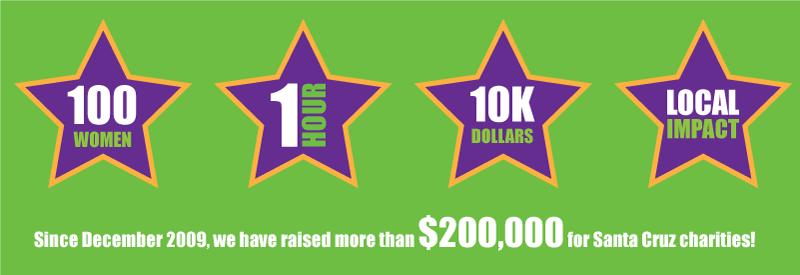 100 women - 1 hour - $10K - Impact