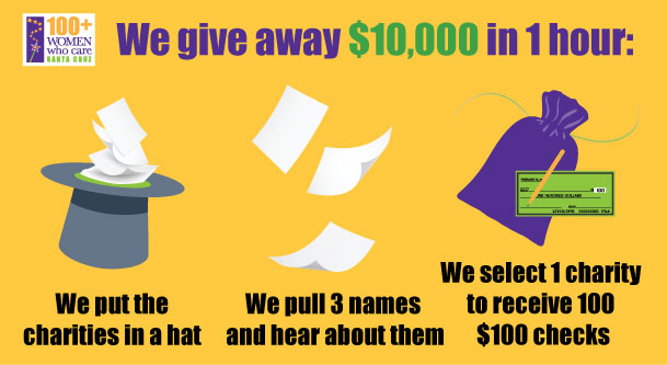 We give away $10,000 in one hour!